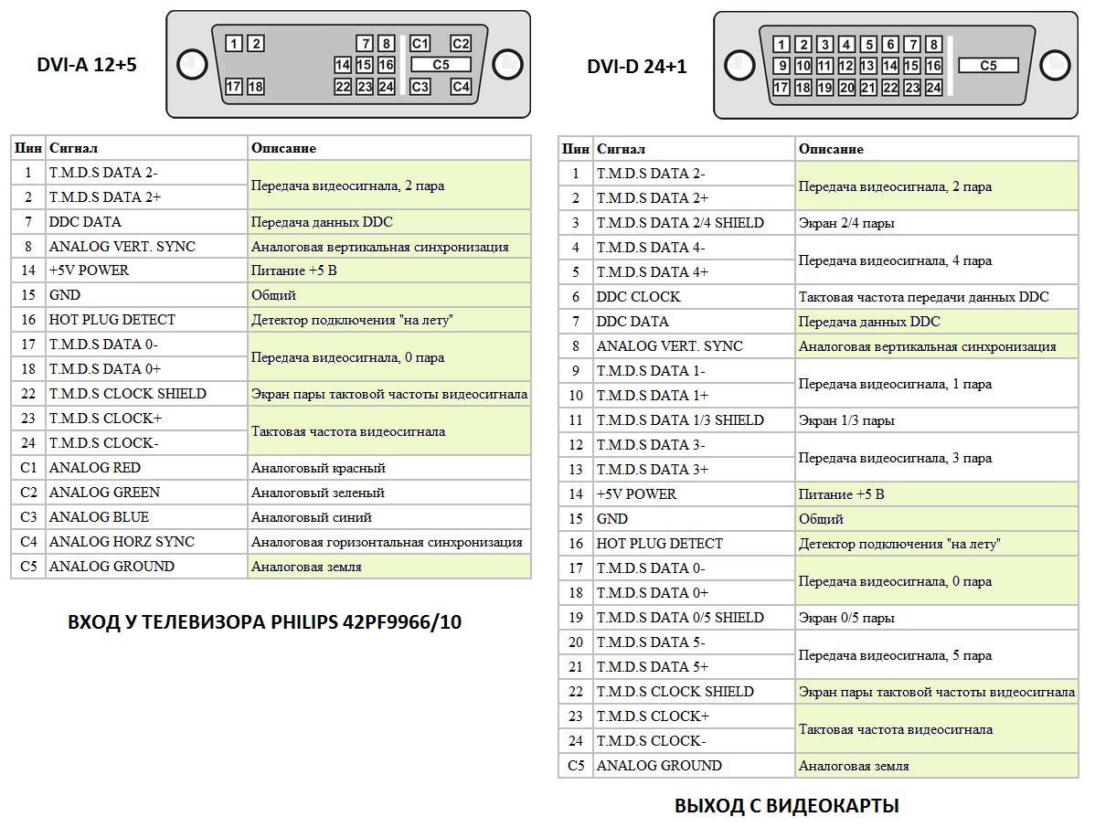 Переходник HDMI DVI. Распиновка, распайка 64