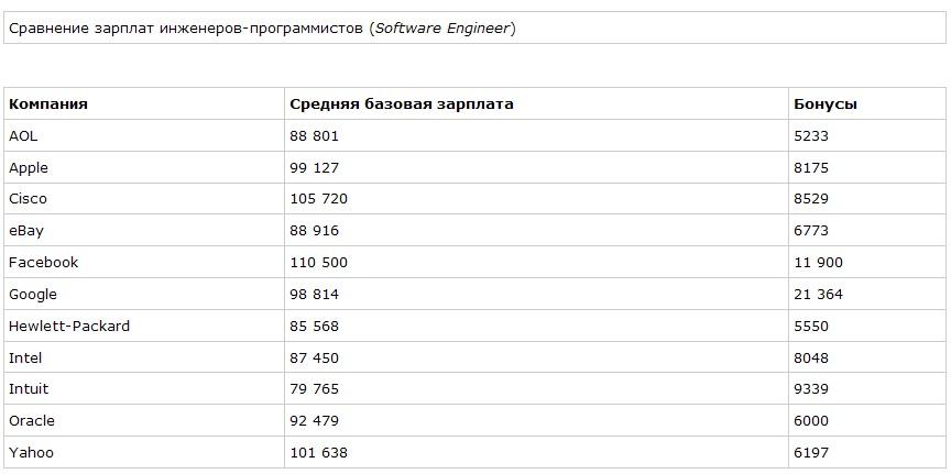 Сколько зарабатывают программисты в Кремниевой долине?