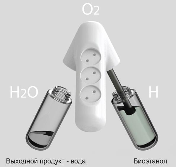Розетки на топливных элементах